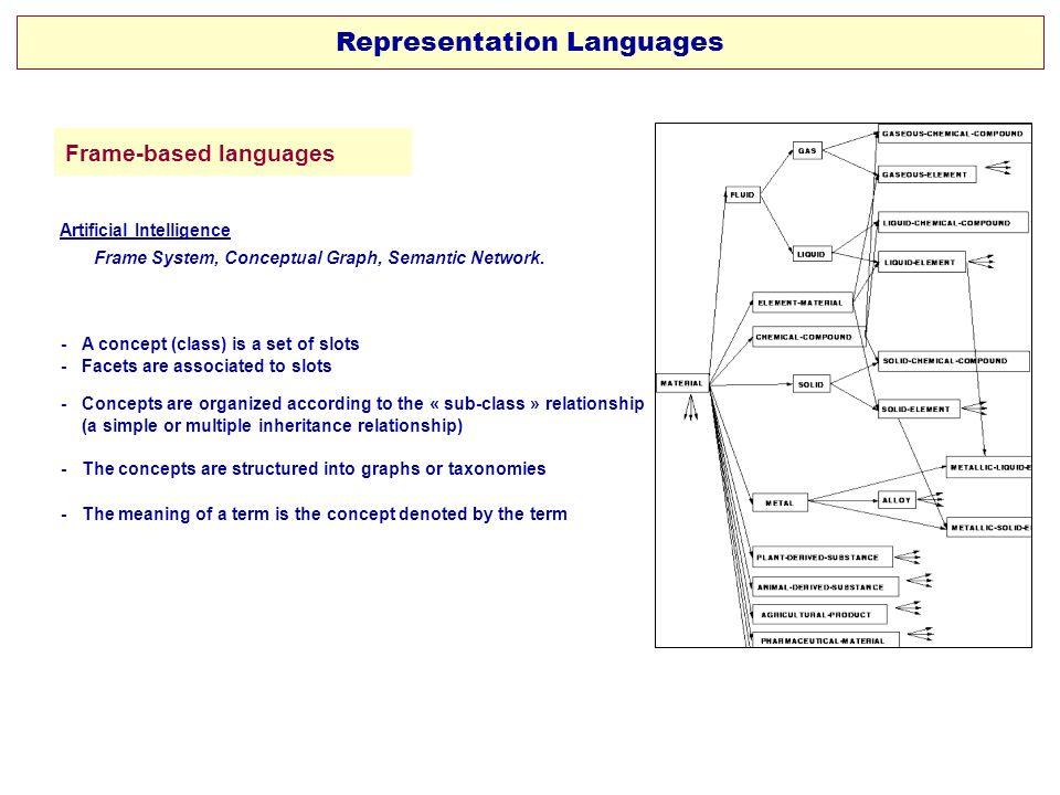 Representation Languages