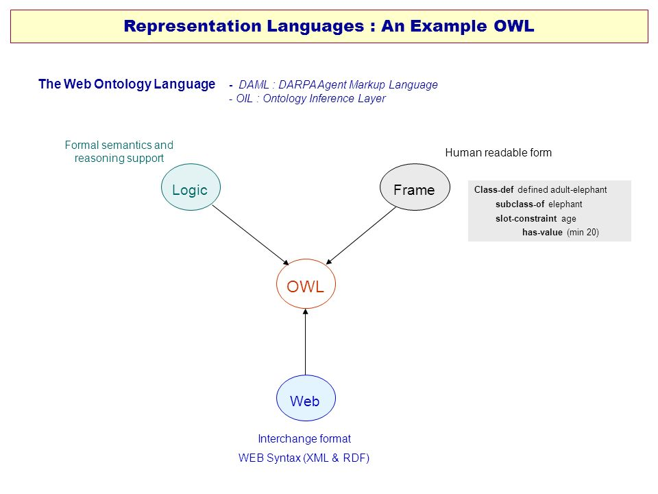 Representation Languages : An Example OWL