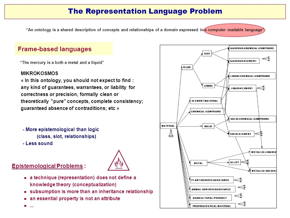The Representation Language Problem