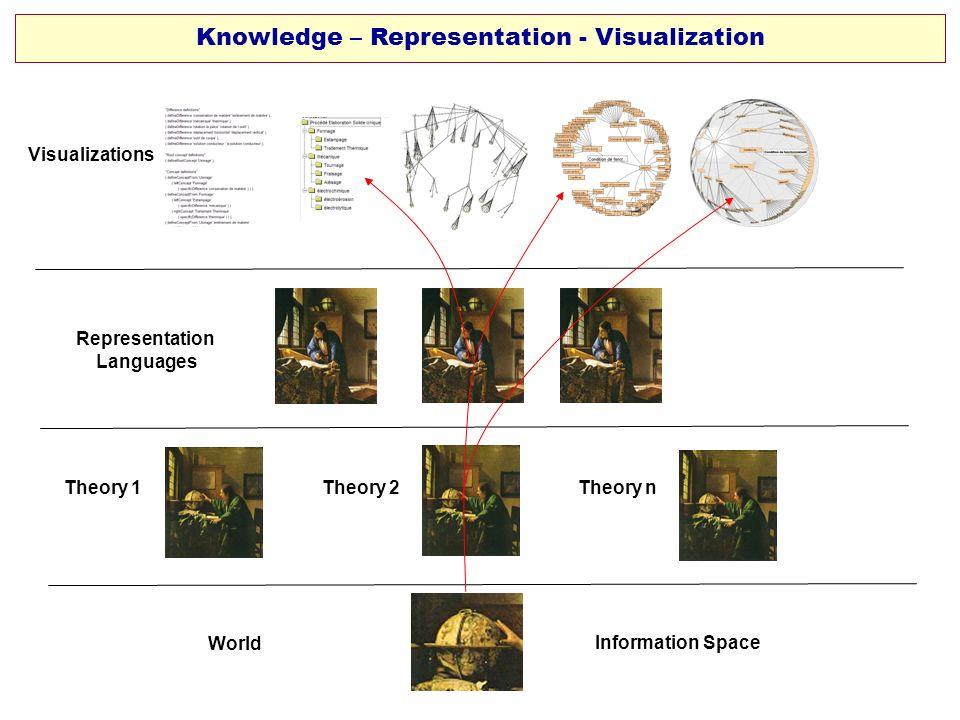 Knowledge – Representation - Visualization