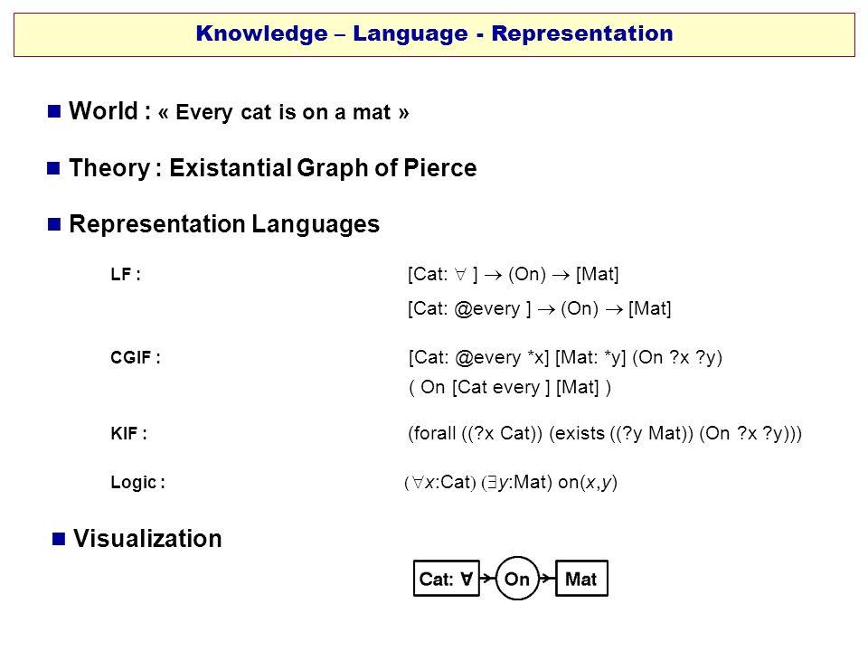 Knowledge – Language - Representation