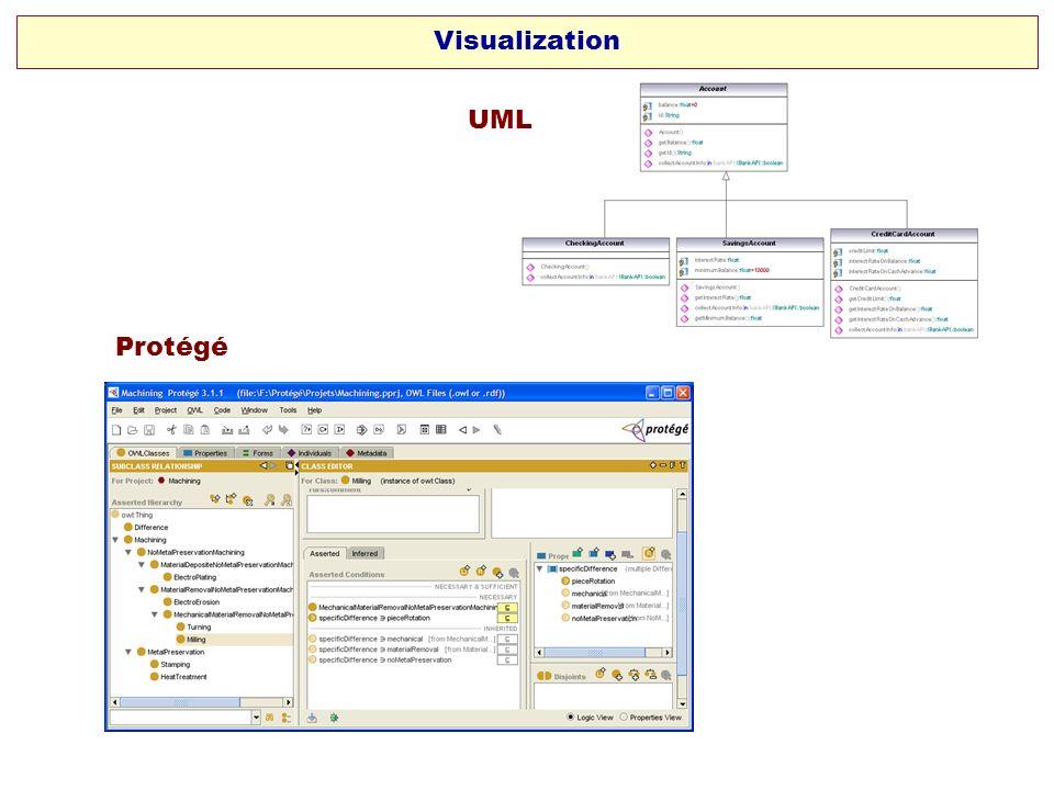 Visualization UML Protégé