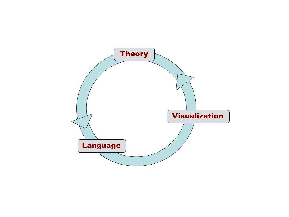 Theory Visualization Language
