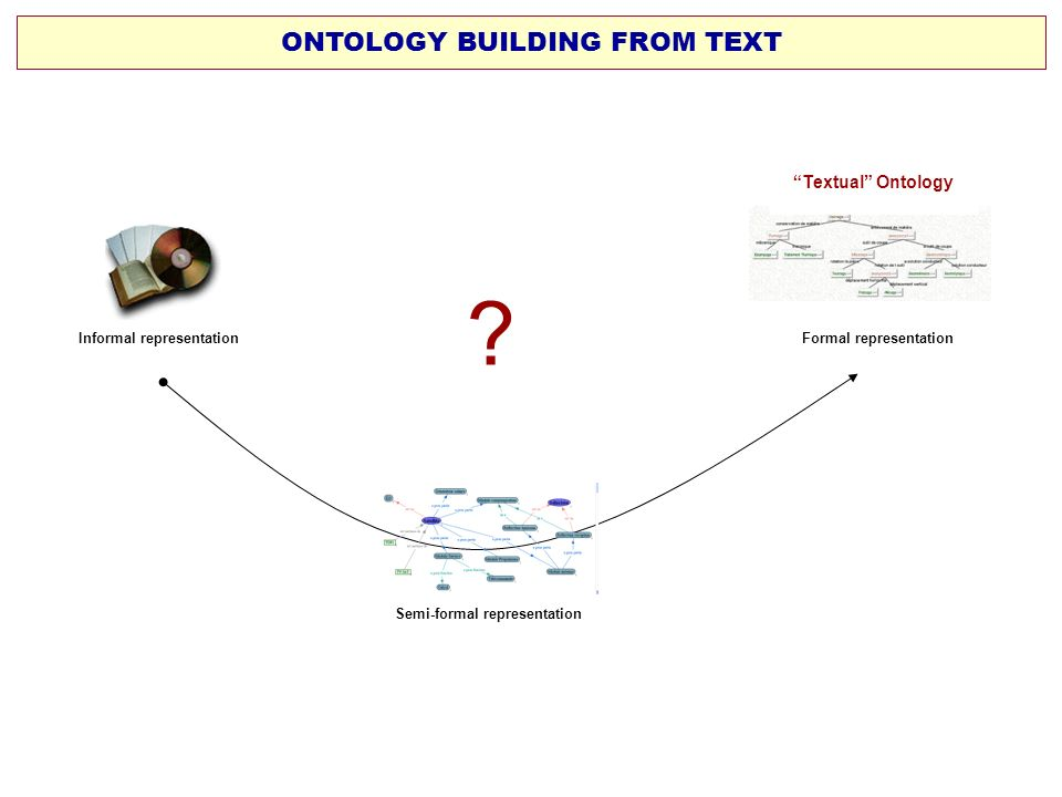 ONTOLOGY BUILDING FROM TEXT Textual Ontology
