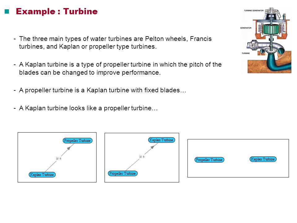  Example : Turbine - The three main types of water turbines are Pelton wheels, Francis turbines, and Kaplan or propeller type turbines.