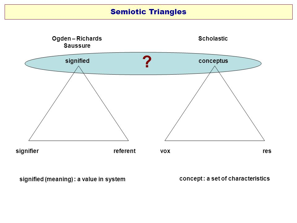 Semiotic Triangles Ogden – Richards Saussure Scholastic signified