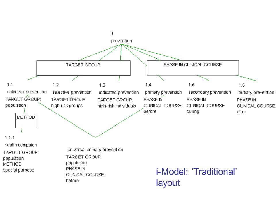 i-Model: 'Traditional' layout