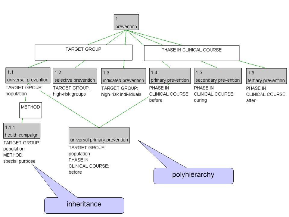 polyhierarchy inheritance