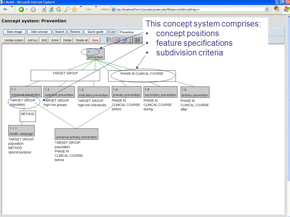 This concept system comprises: