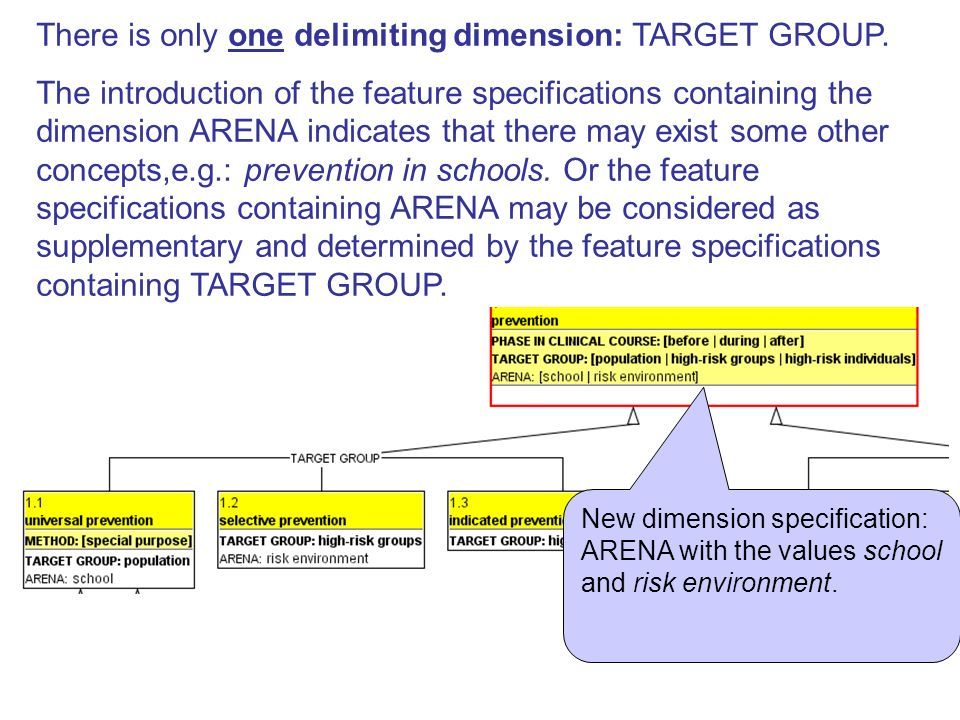 There is only one delimiting dimension: TARGET GROUP.