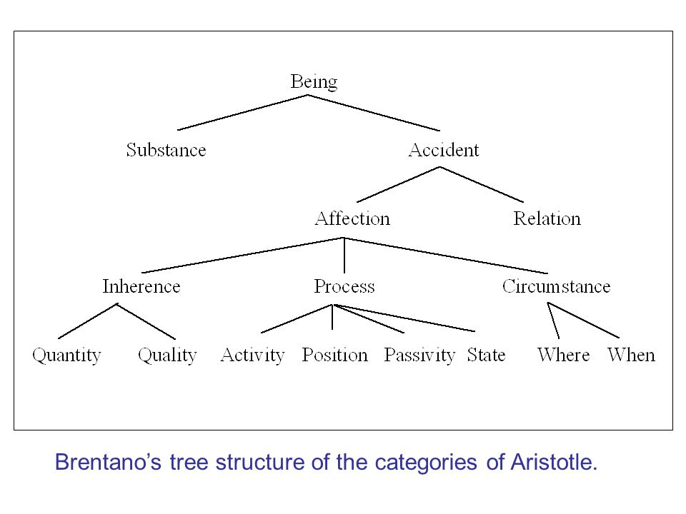 Brentano's tree structure of the categories of Aristotle.