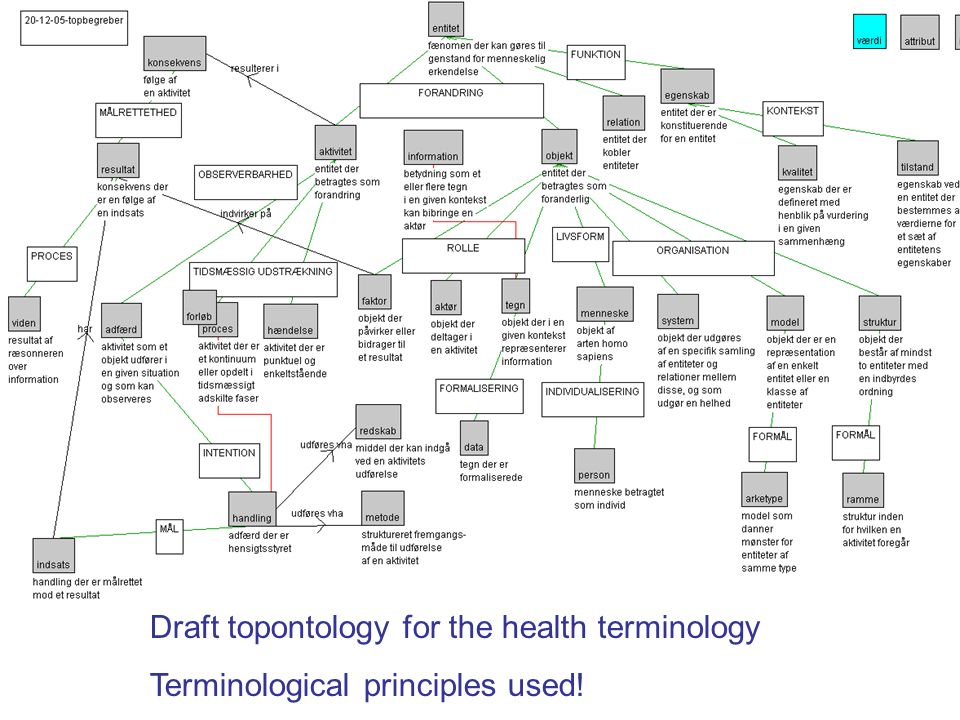 Draft topontology for the health terminology