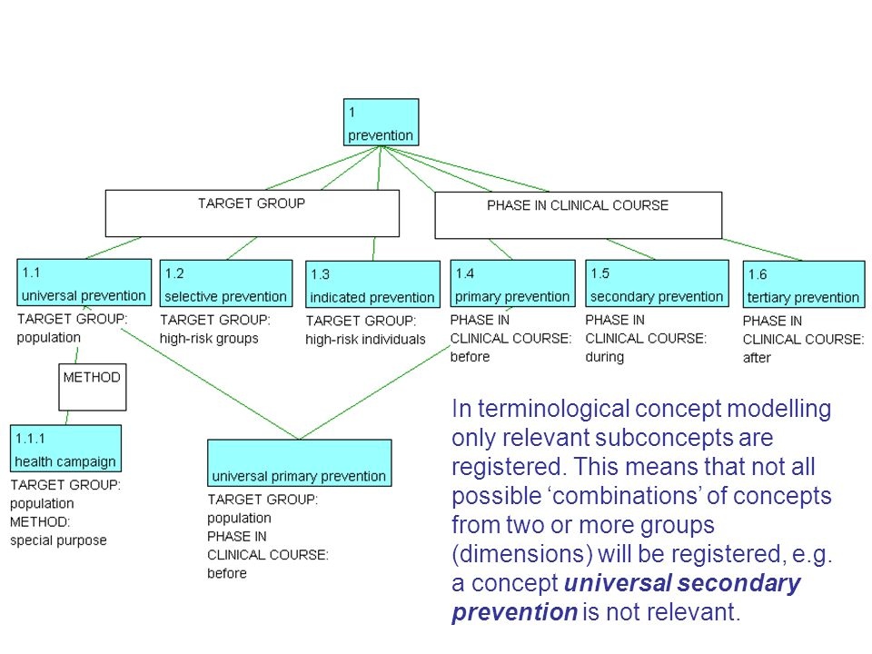 In terminological concept modelling only relevant subconcepts are registered.