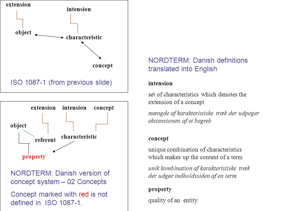 NORDTERM: Danish definitions translated into English