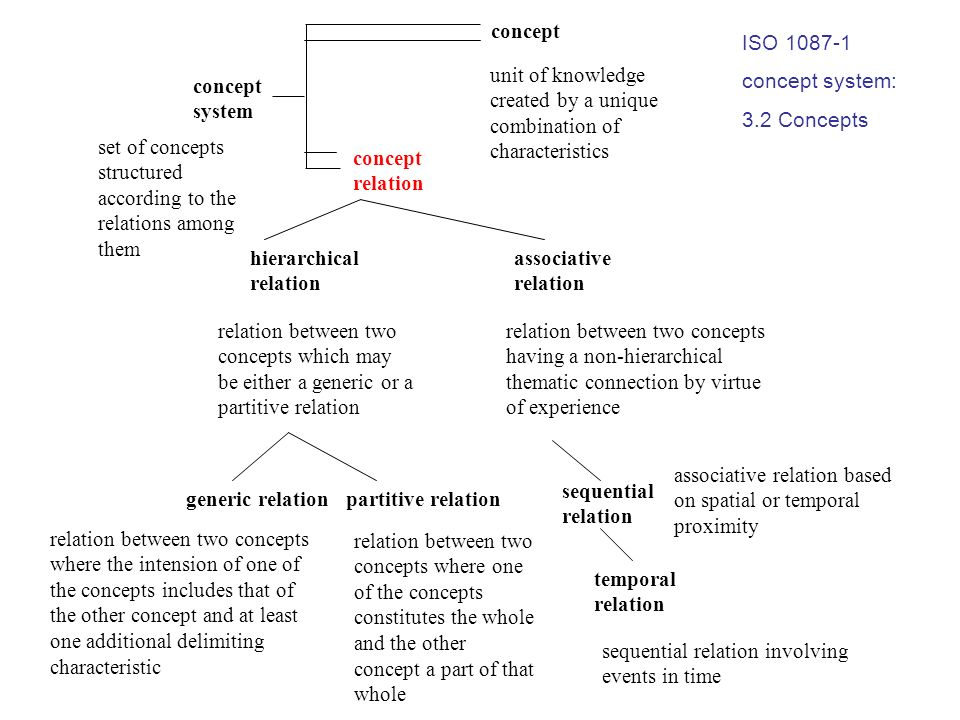 concept ISO 1087-1. concept system: 3.2 Concepts. unit of knowledge created by a unique combination of characteristics.