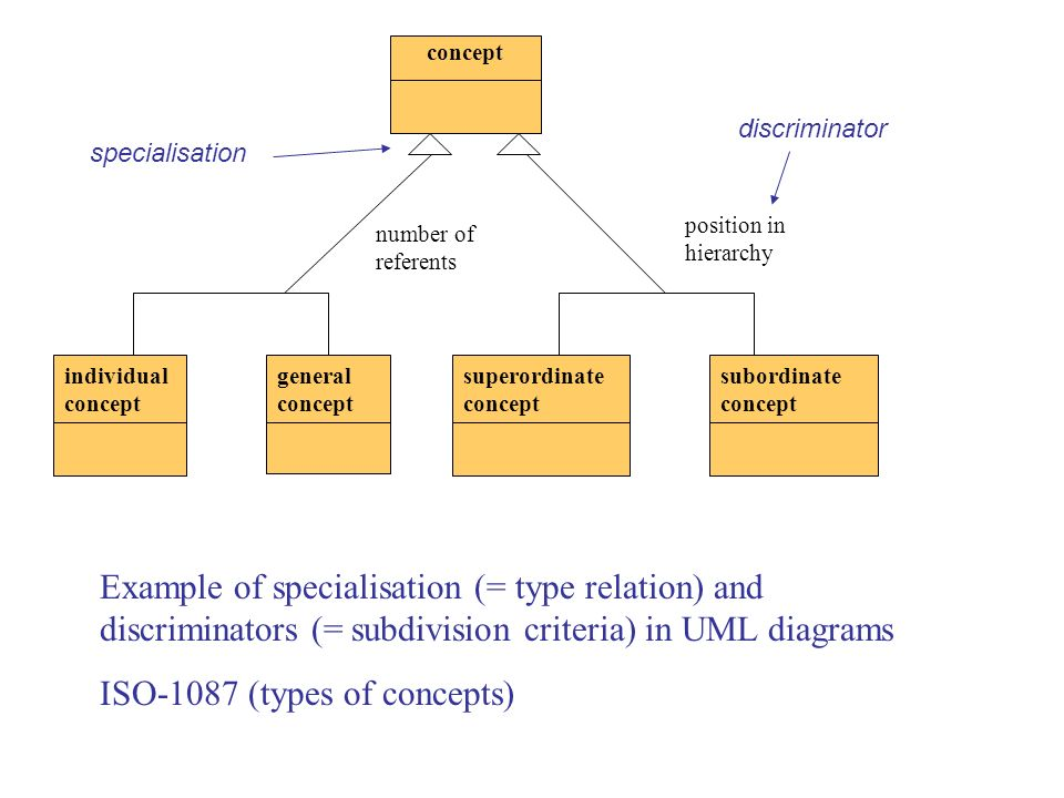 ISO-1087 (types of concepts)