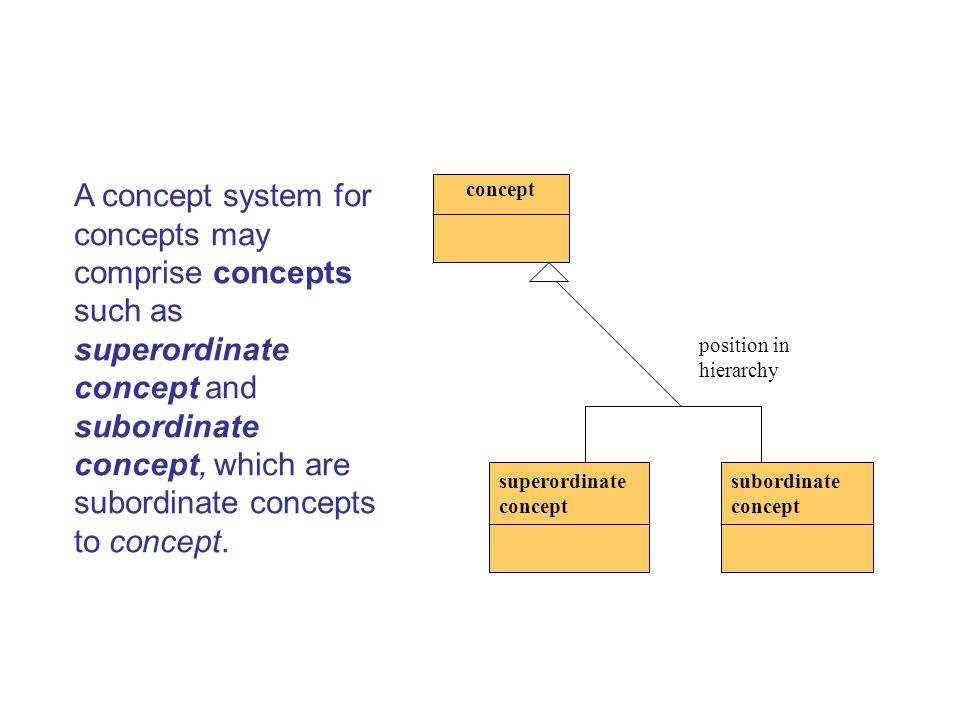 A concept system for concepts may comprise concepts such as superordinate concept and subordinate concept, which are subordinate concepts to concept.