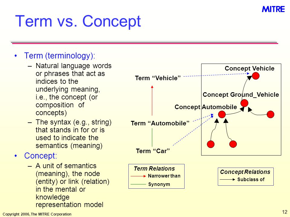 Term vs. Concept Term (terminology): Concept: