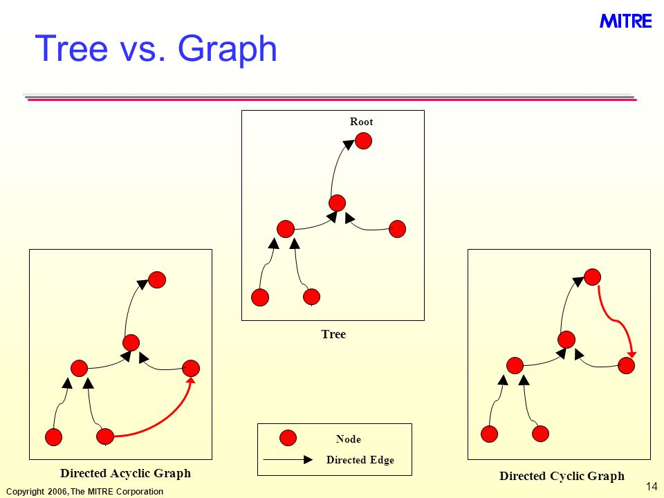 Tree vs. Graph Tree Directed Acyclic Graph Directed Cyclic Graph Root