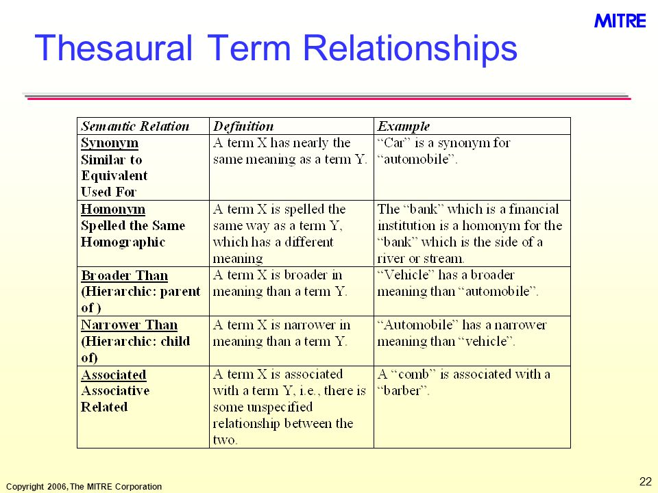 Thesaural Term Relationships