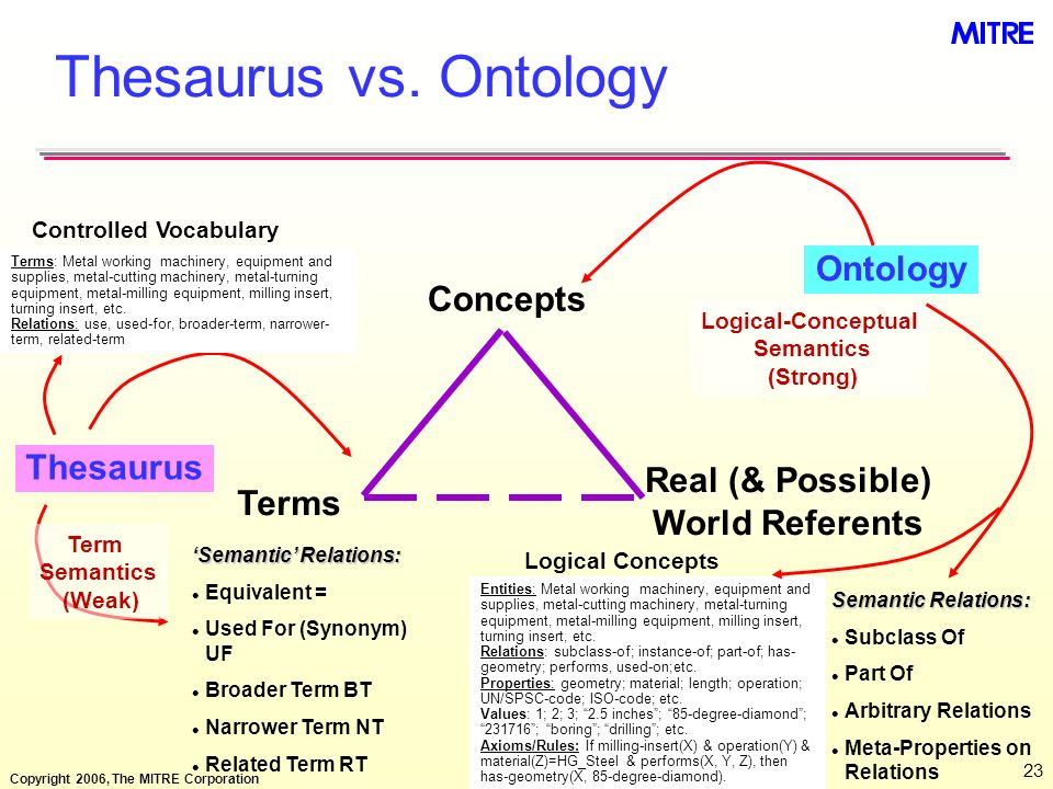 Thesaurus vs. Ontology Ontology Concepts Thesaurus Real (& Possible)