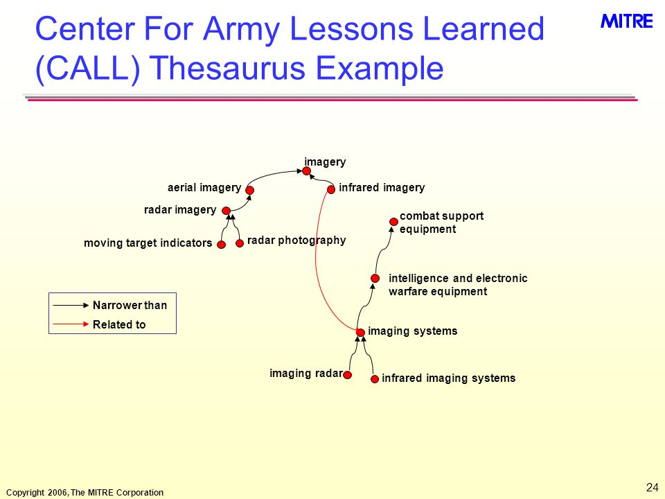 Center For Army Lessons Learned (CALL) Thesaurus Example