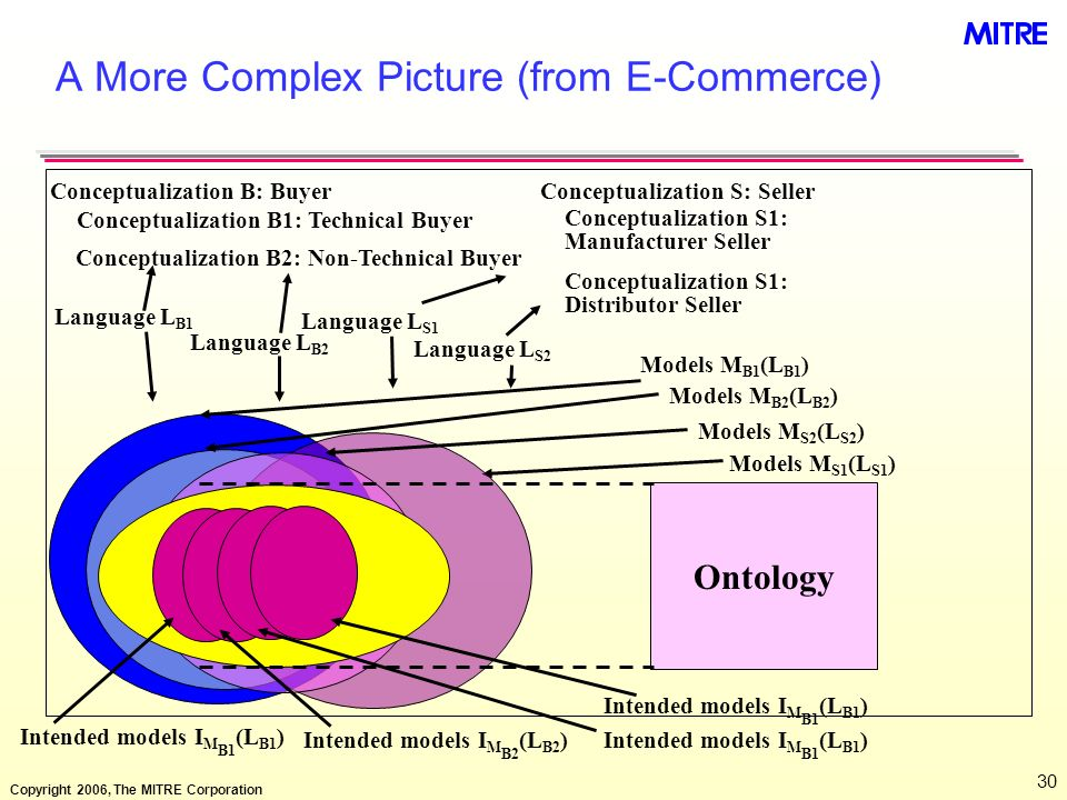A More Complex Picture (from E-Commerce)