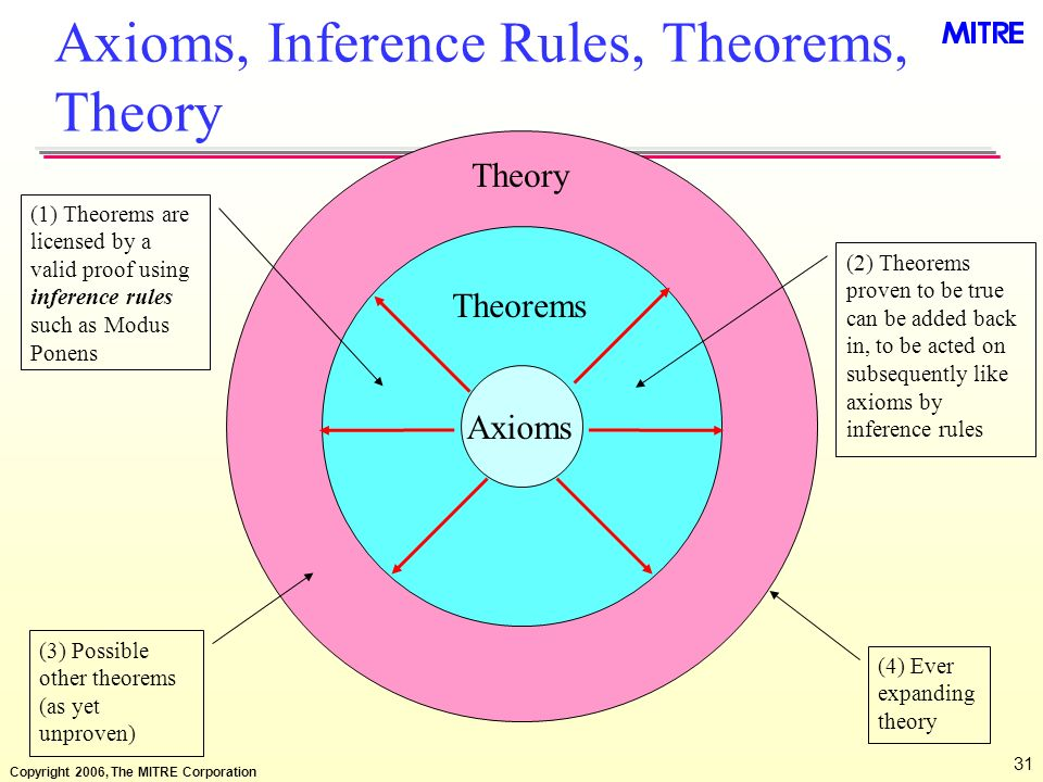 Axioms, Inference Rules, Theorems, Theory