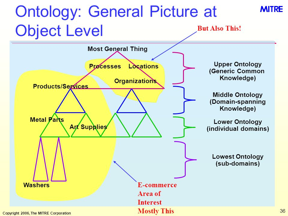Ontology: General Picture at Object Level
