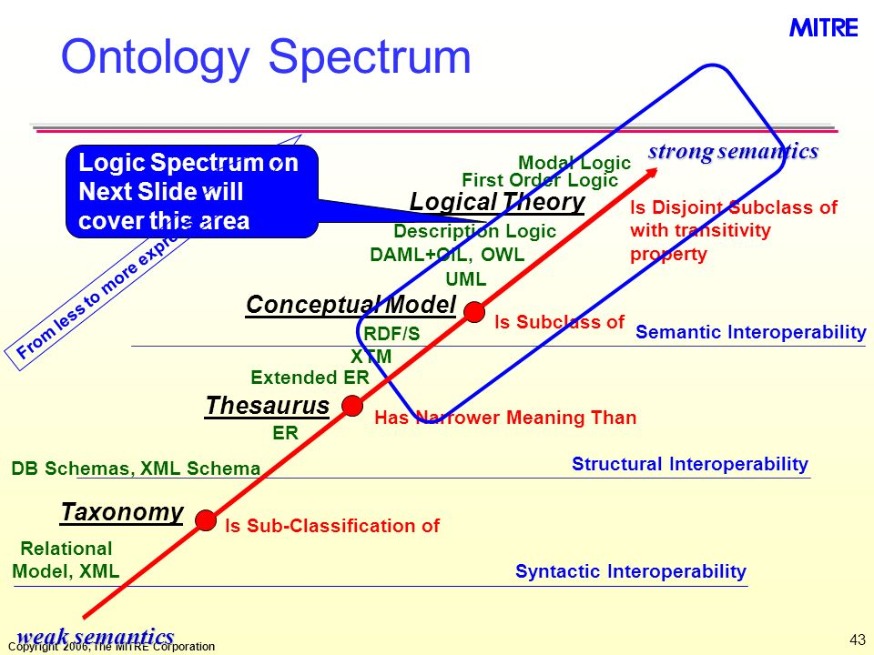 Ontology Spectrum strong semantics