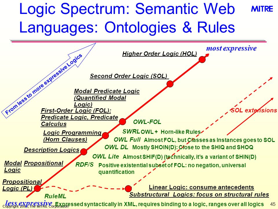 Logic Spectrum: Semantic Web Languages: Ontologies & Rules