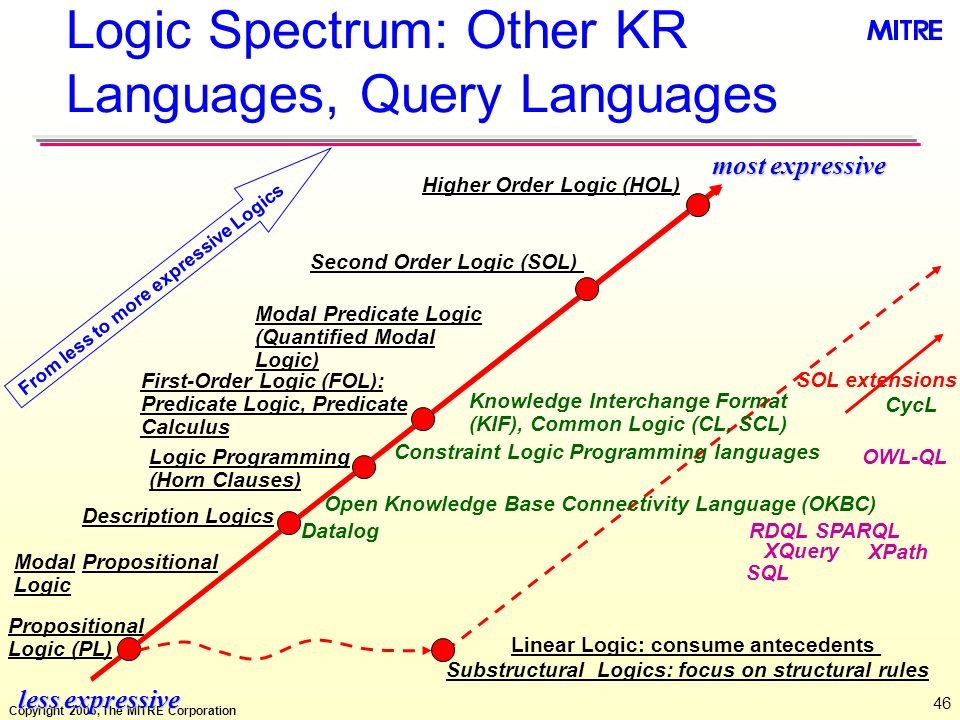 Logic Spectrum: Other KR Languages, Query Languages