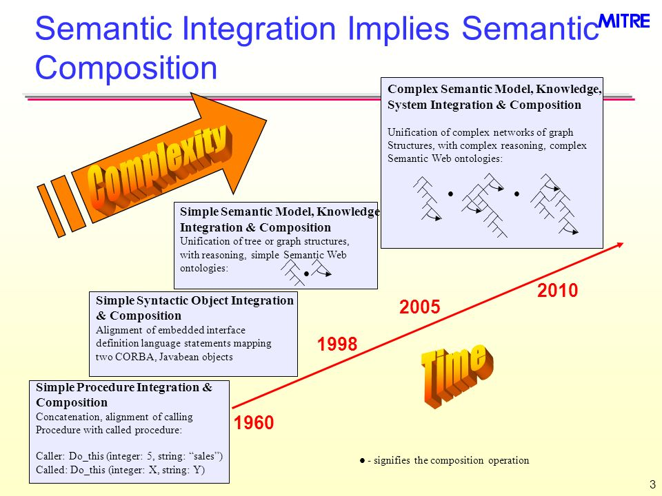 Semantic Integration Implies Semantic Composition