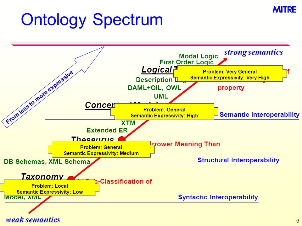 Ontology Spectrum strong semantics Logical Theory Conceptual Model