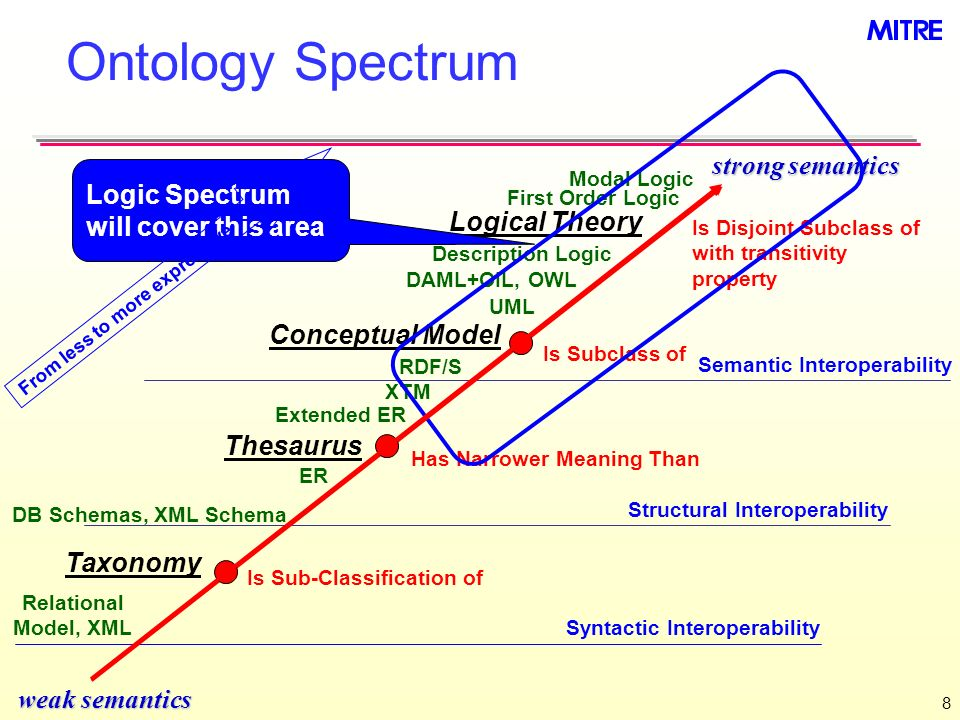 Ontology Spectrum strong semantics Logic Spectrum will cover this area