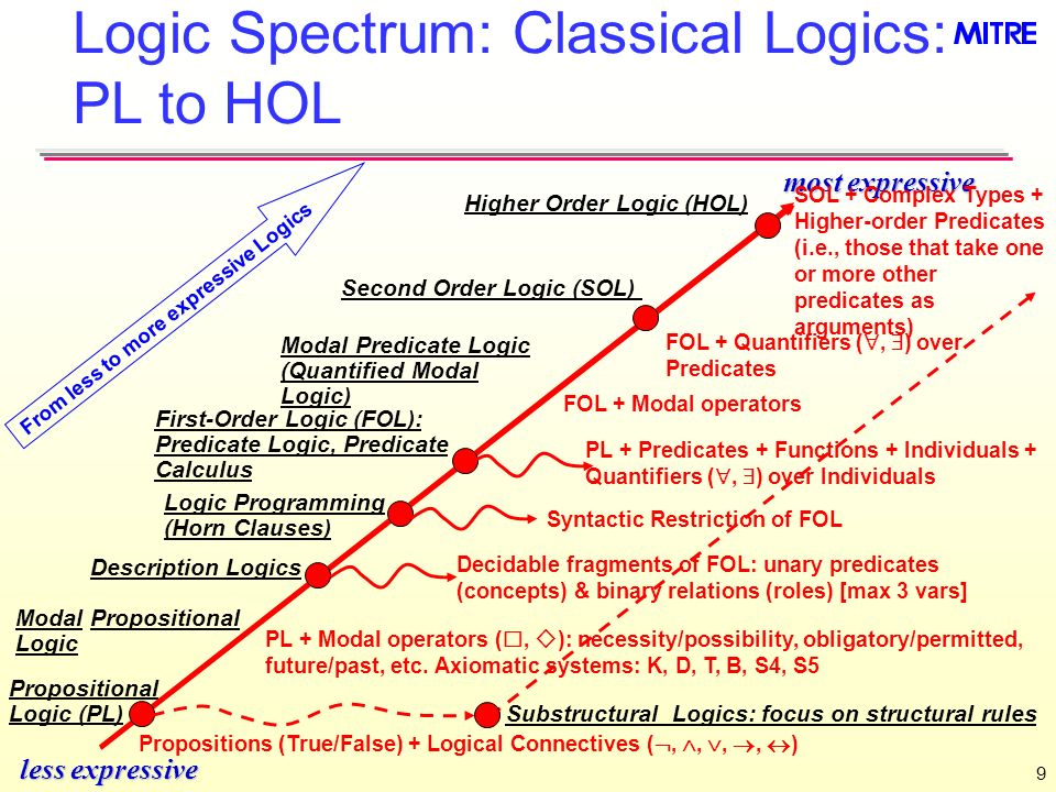 Higher Order Logic (HOL) Second Order Logic (SOL)