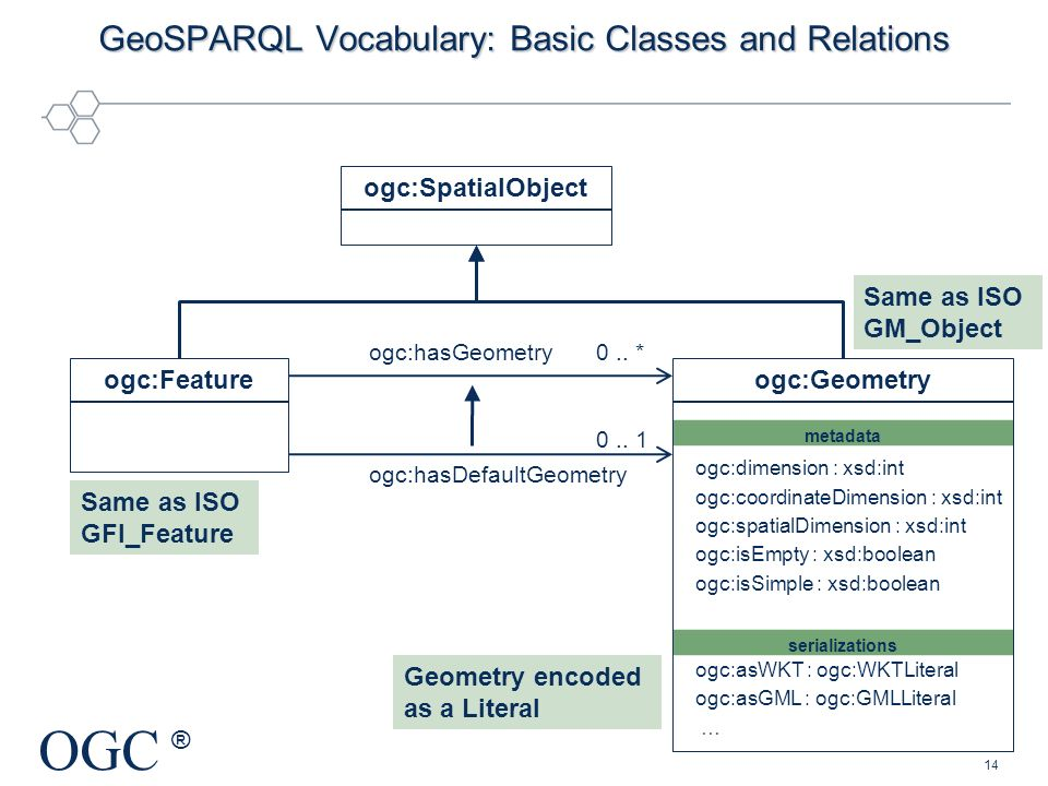GeoSPARQL Vocabulary: Basic Classes and Relations