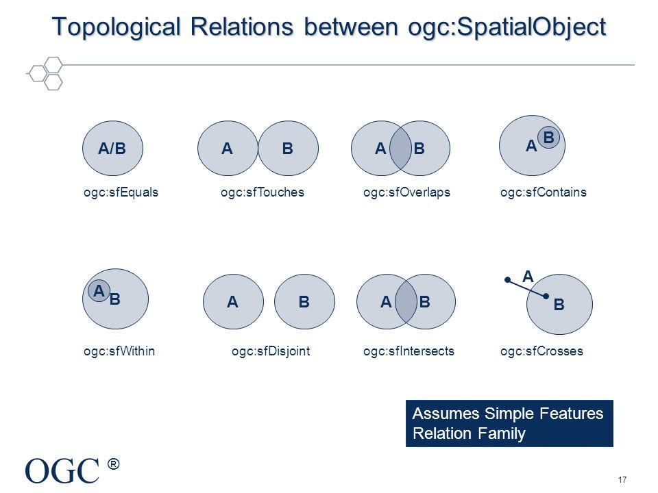 Topological Relations between ogc:SpatialObject