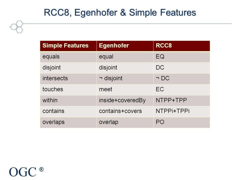 RCC8, Egenhofer & Simple Features