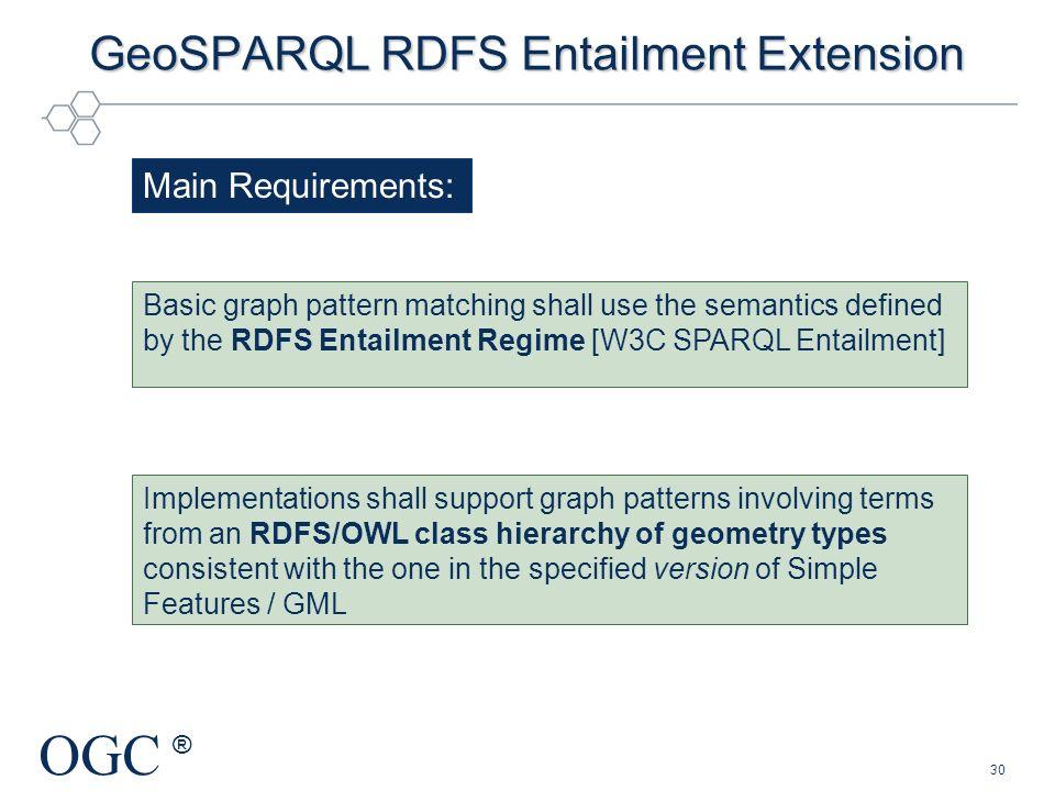 GeoSPARQL RDFS Entailment Extension