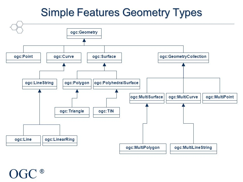 Simple Features Geometry Types