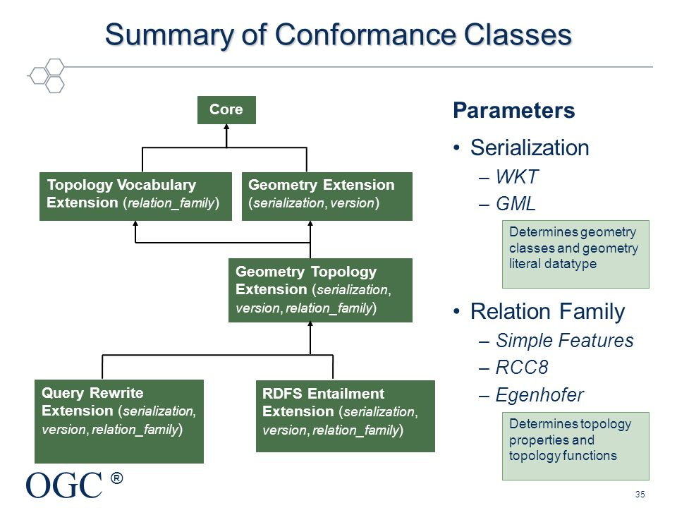 Summary of Conformance Classes