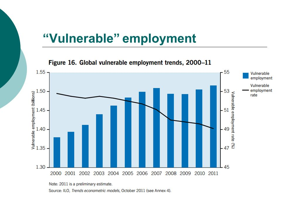 Vulnerable employment