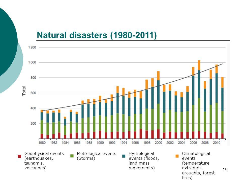 Natural disasters (1980-2011) 19 Total