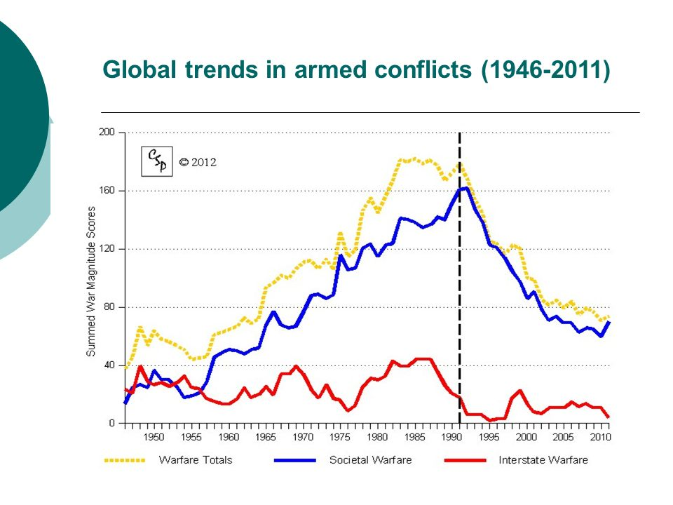 Global trends in armed conflicts (1946-2011)