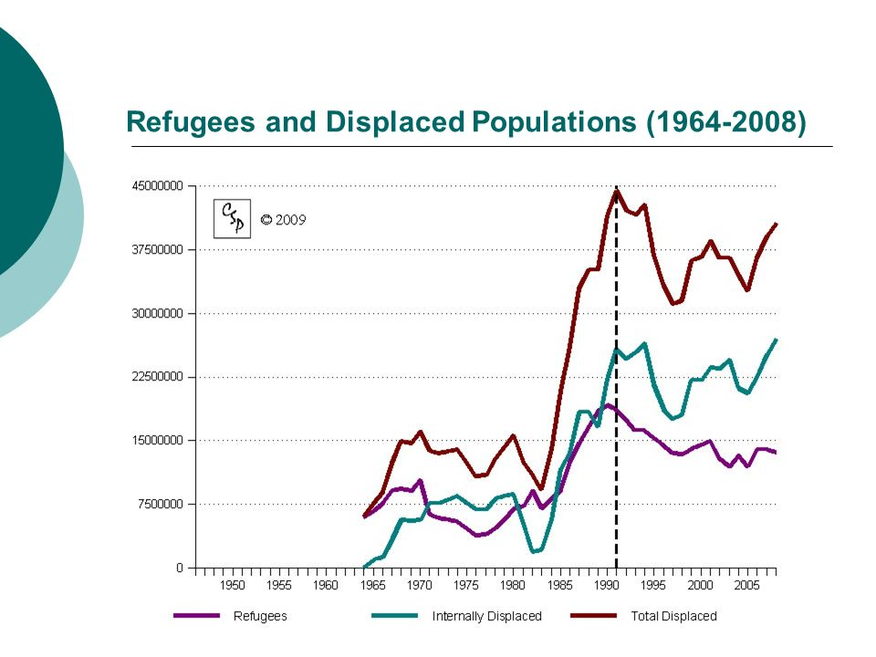 Refugees and Displaced Populations ( )