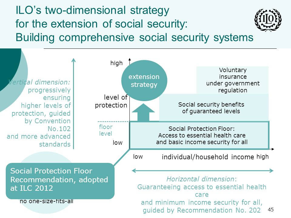 ILO's two-dimensional strategy for the extension of social security: Building comprehensive social security systems