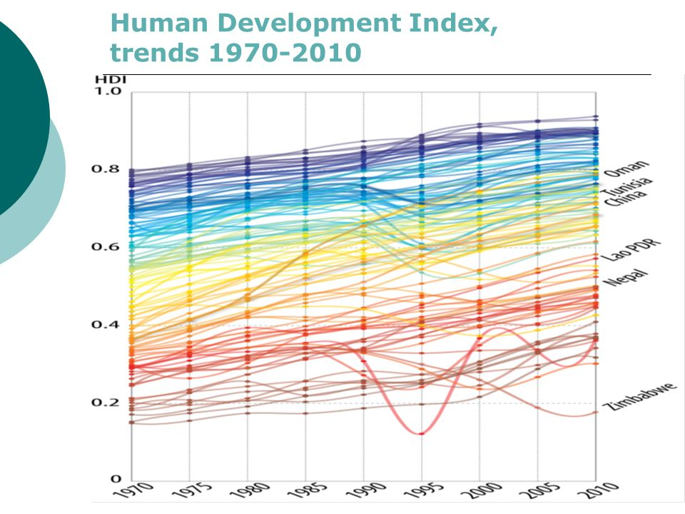 Human Development Index, trends