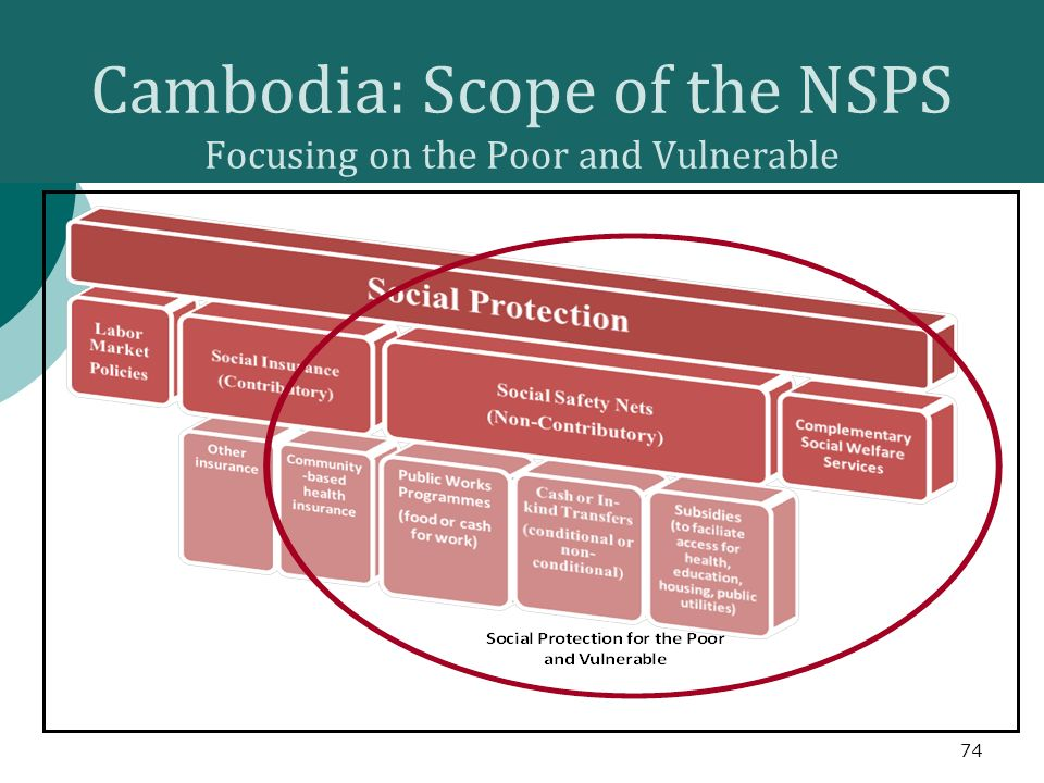Cambodia: Scope of the NSPS Focusing on the Poor and Vulnerable