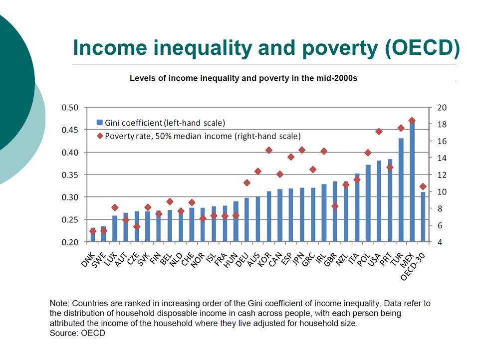 Income inequality and poverty (OECD)